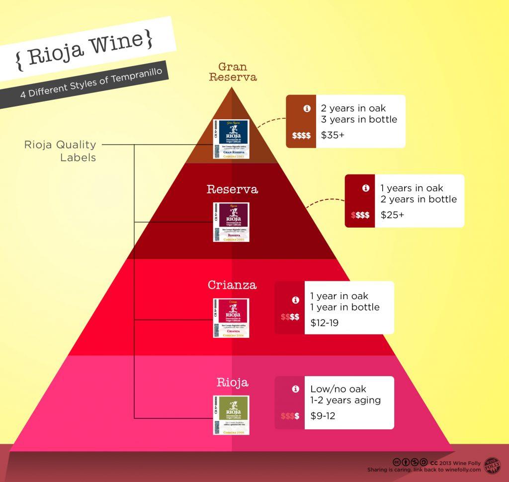 Rioja - Spanish Wine Infographic from www.winefolly.com