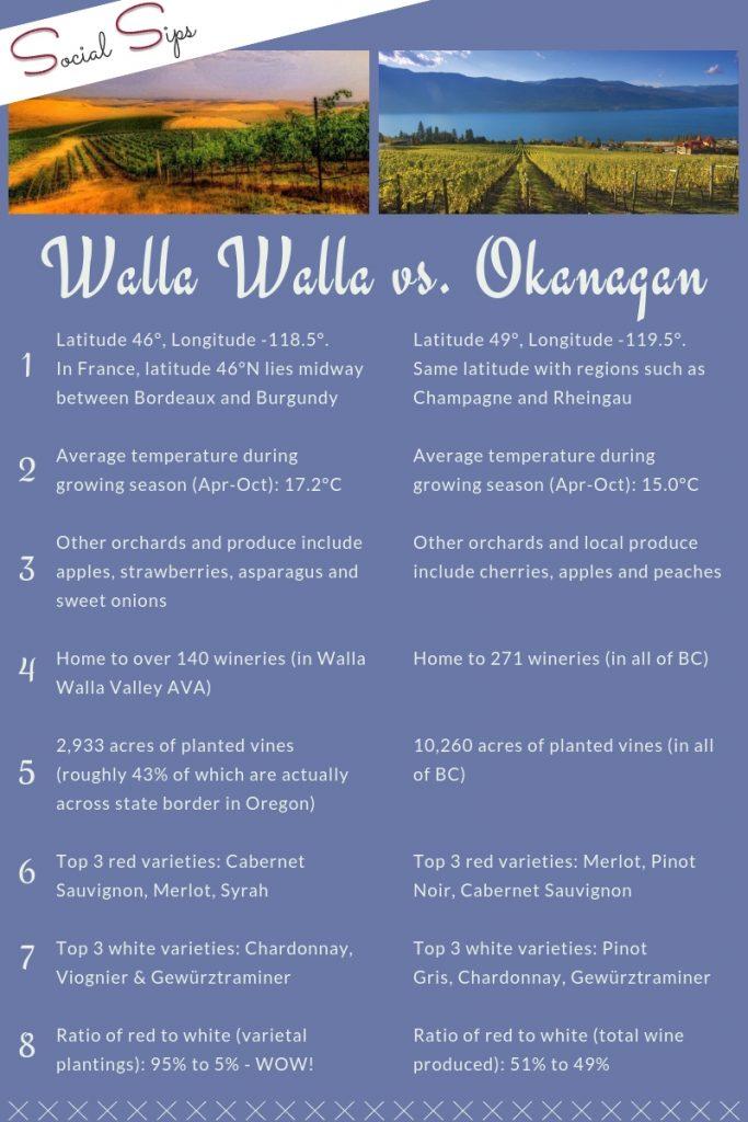 Walla Walla vs. Okanagan